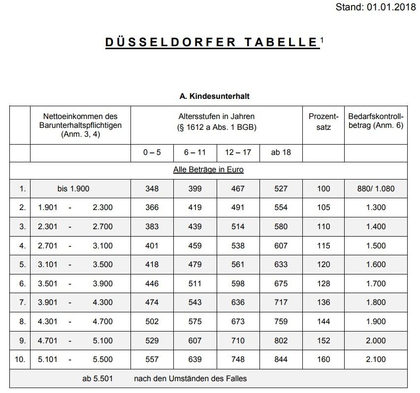 neue d sseldorfer tabelle ab dr zimmermann